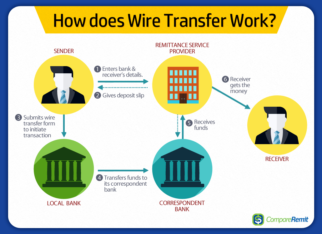 To Know About Wire Transfers When